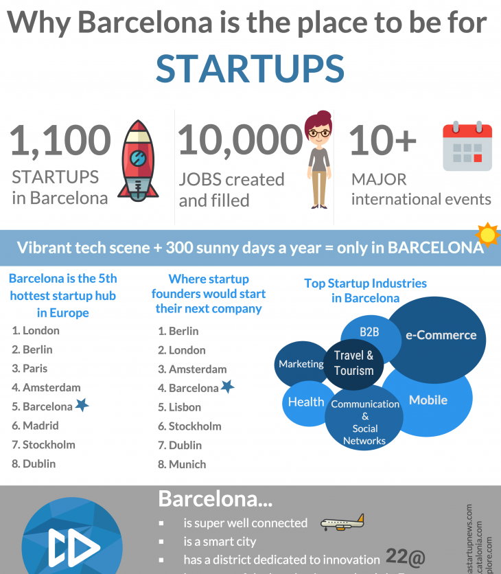 Why Barcelona Is The Place To Be For Startups