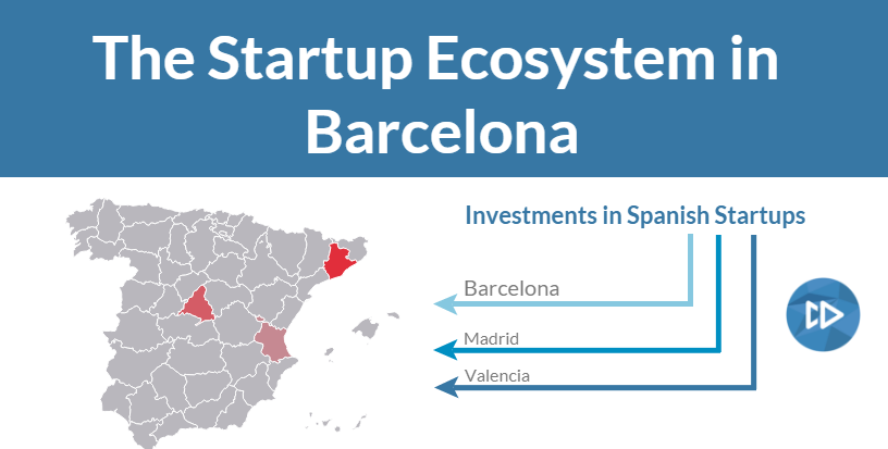 The Startup Ecosystem in Barcelona - Investments, Exits, Incubators and Accelerators, and Most Promising Tech Companies - Infographic Title
