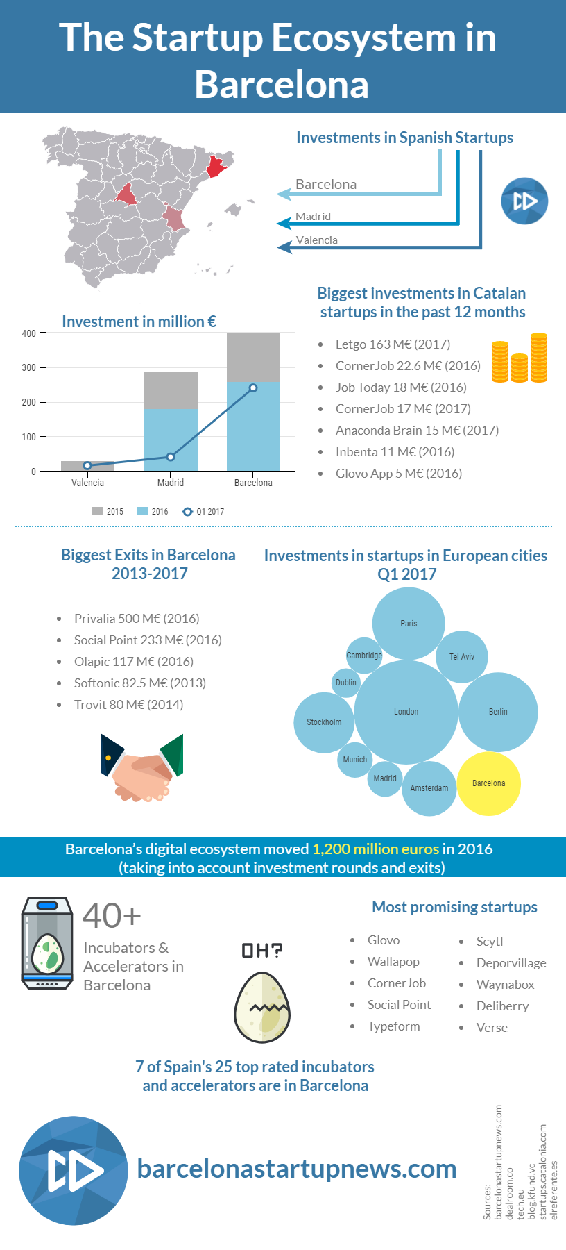The Startup Ecosystem in Barcelona - Investments, Exits, Incubators and Accelerators, and Most Promising Tech Companies - Infographic