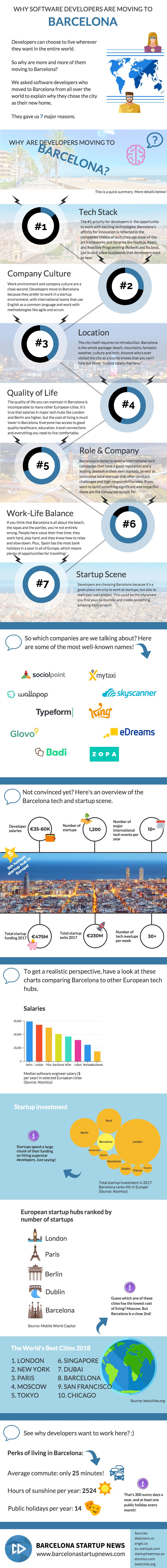 Why developers are moving to Barcelona